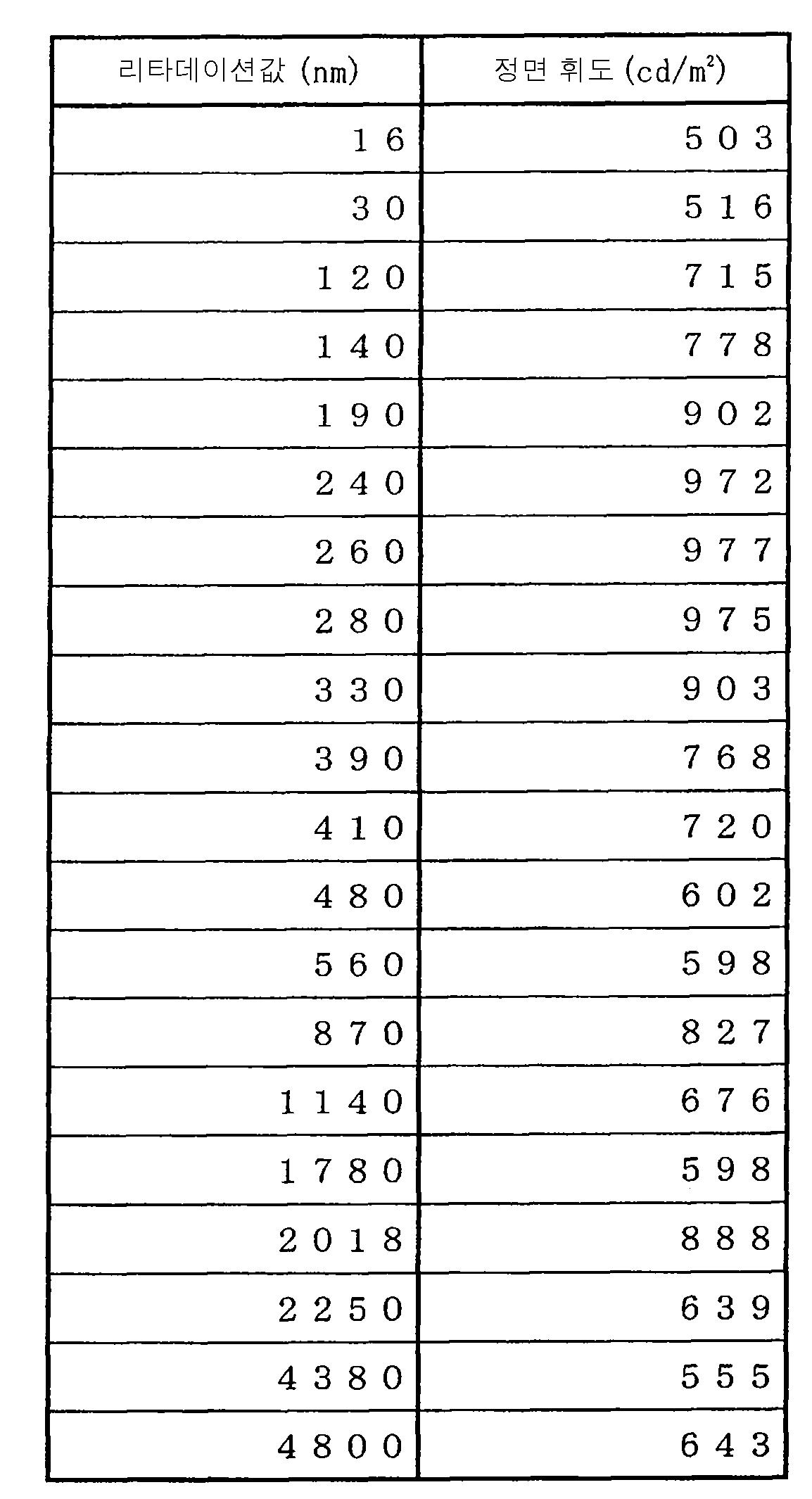 Figure 112007027668156-pat00006