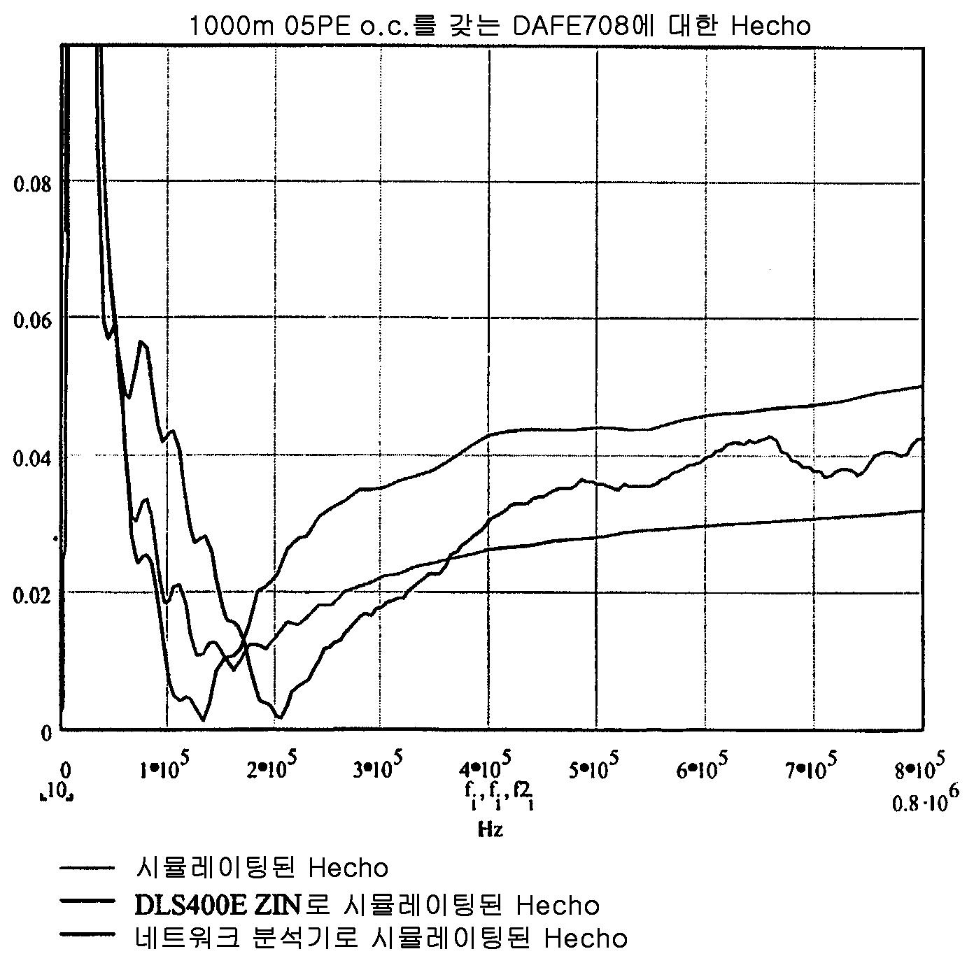 Figure 112005064997734-pct00076