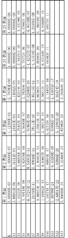 Figure CN103562772BD00201