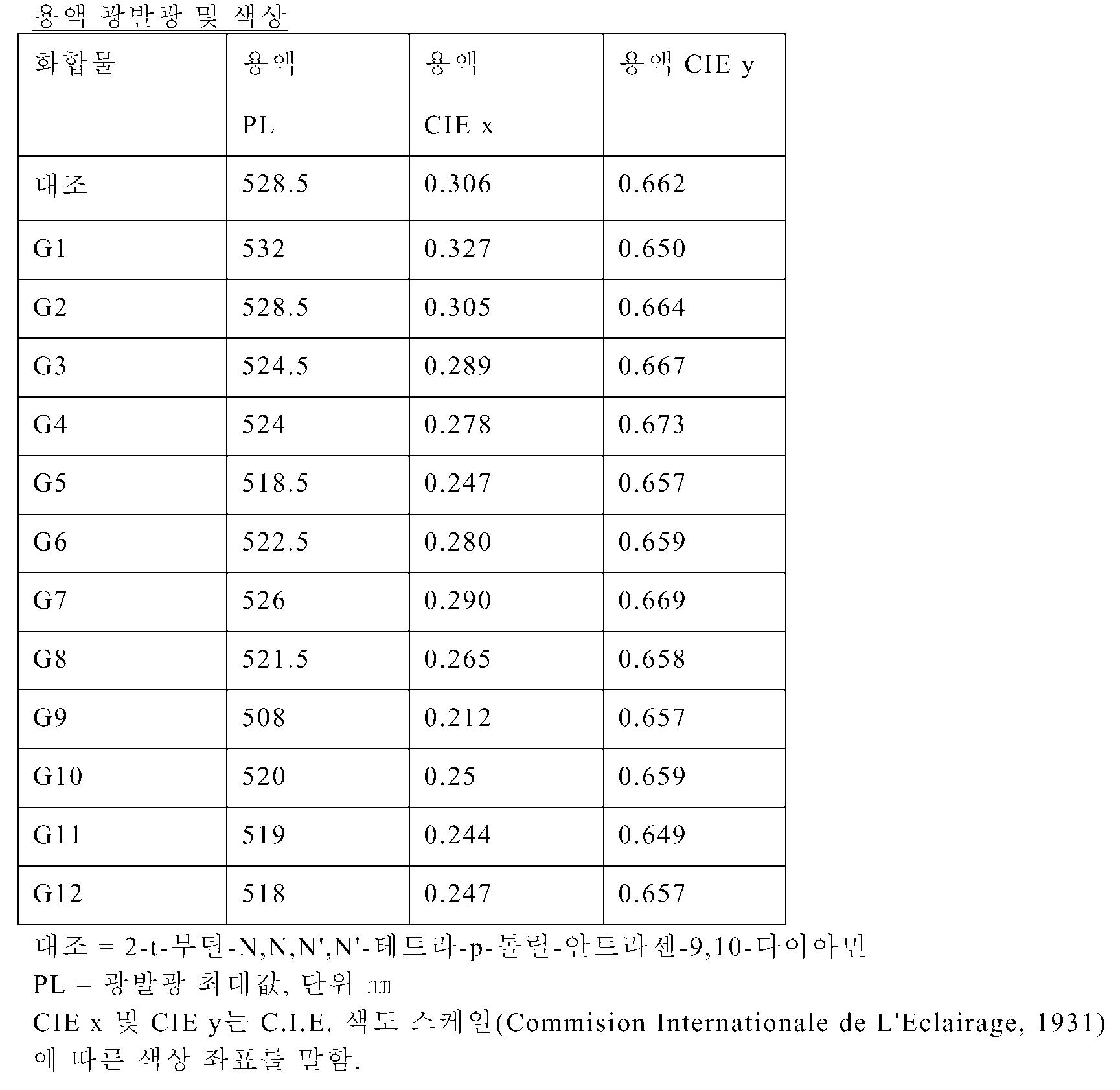 Figure 112009081620684-pct00035