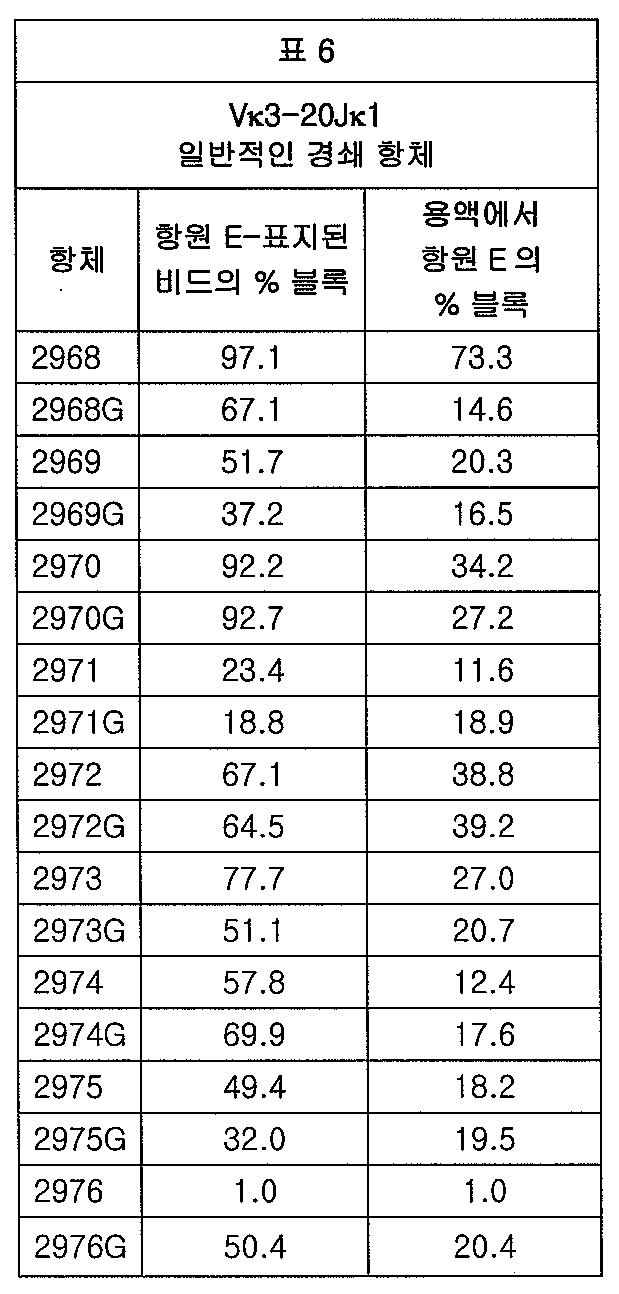 Figure 112012065857154-pct00011