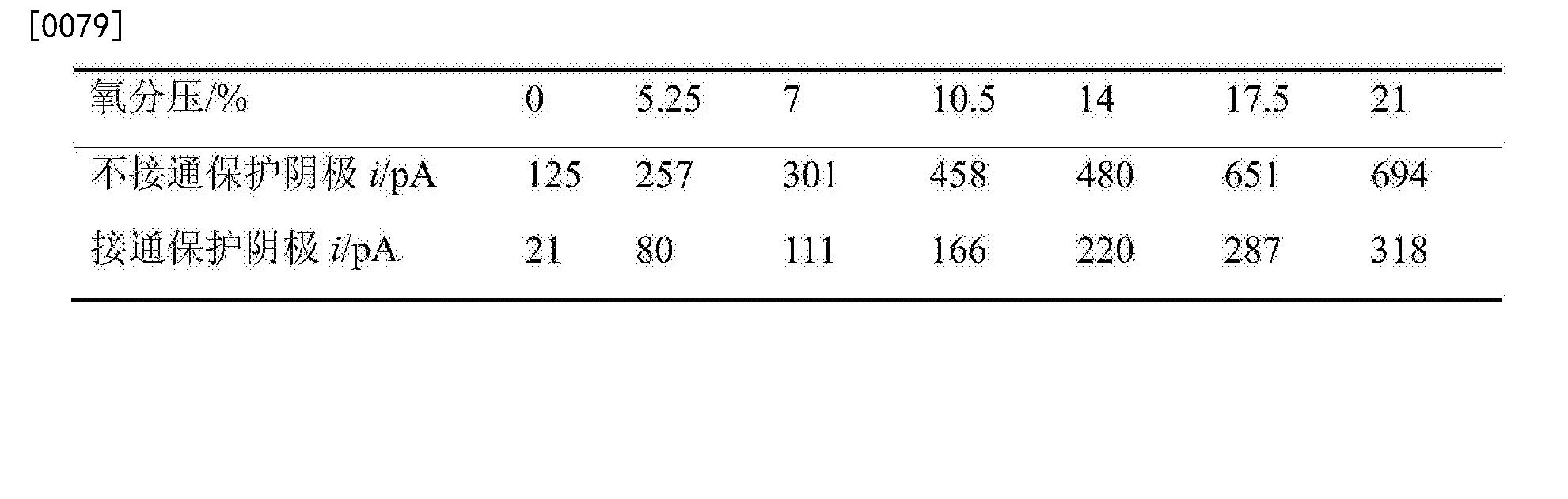 Figure CN104865301BD00091