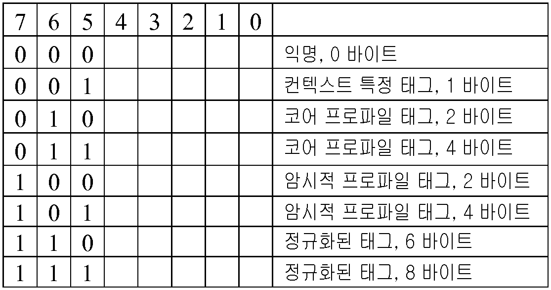 Figure 112017033986517-pat00002