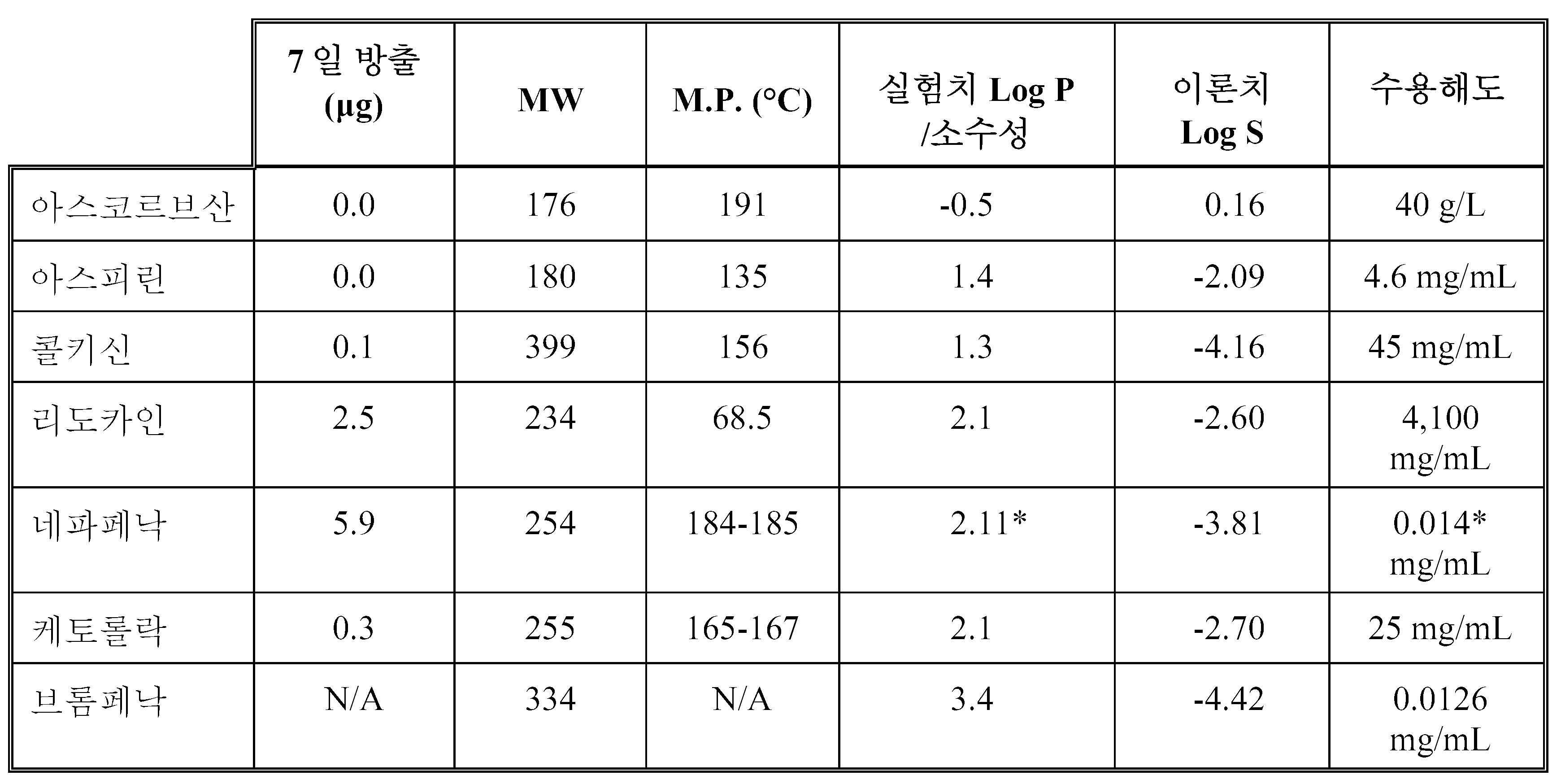 Figure 112011011942474-pct00003