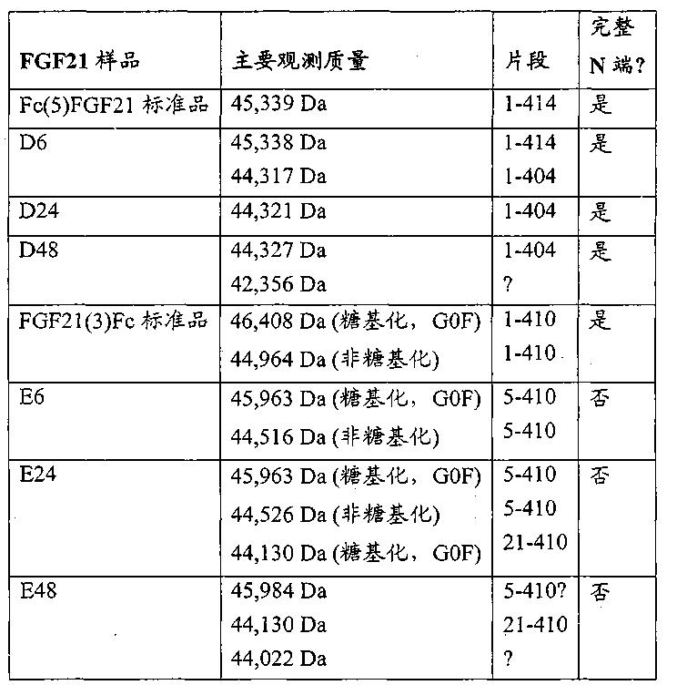 Figure CN102143758BD00382