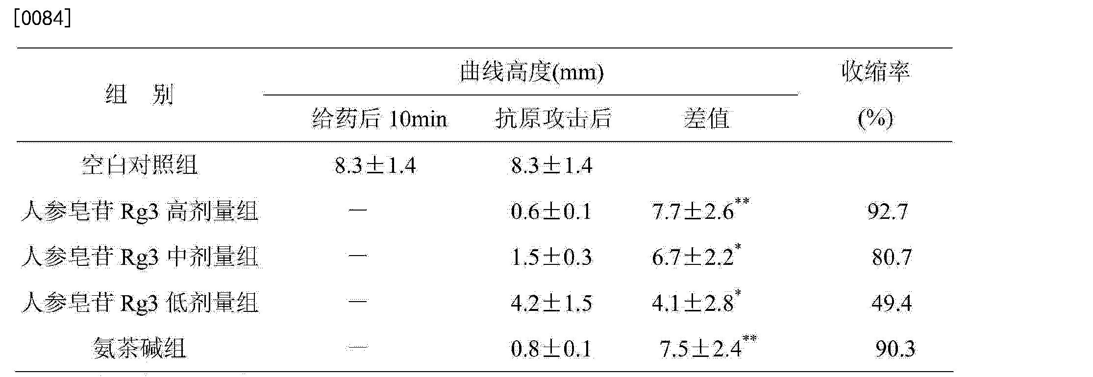 Figure CN104644656AD00082