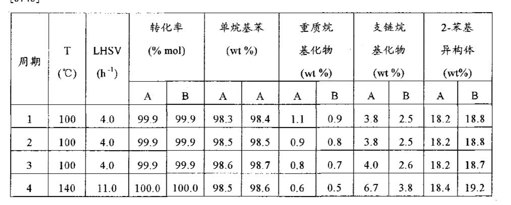 Figure CN101970388AD00212