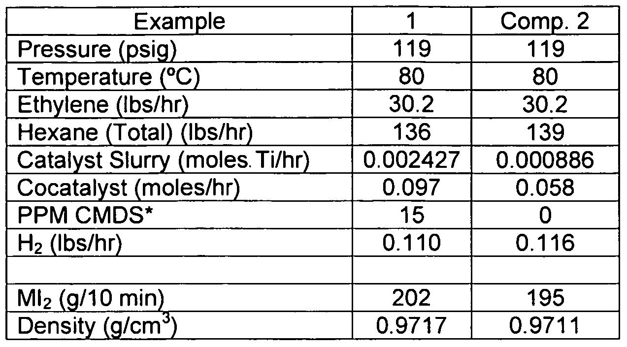 WO2009148487A1 - Bimodal polyethylene process and products