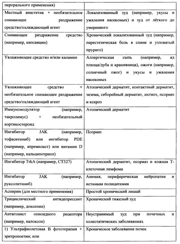RU2666219C2 - Use of nk-1 receptor antagonist serlopitant in ...
