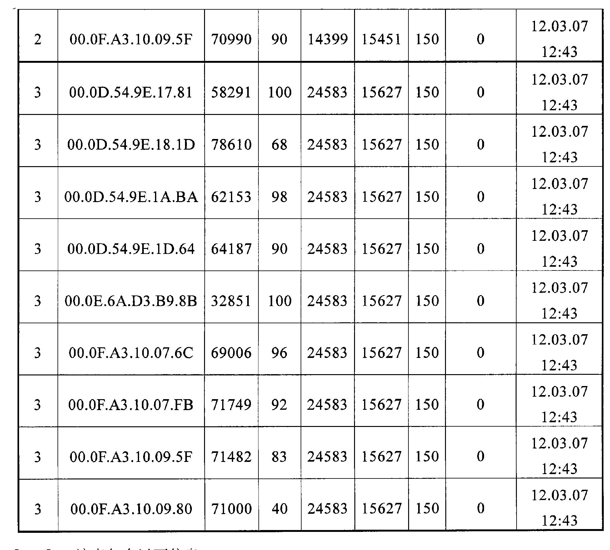 Figure CN102077113AD00141