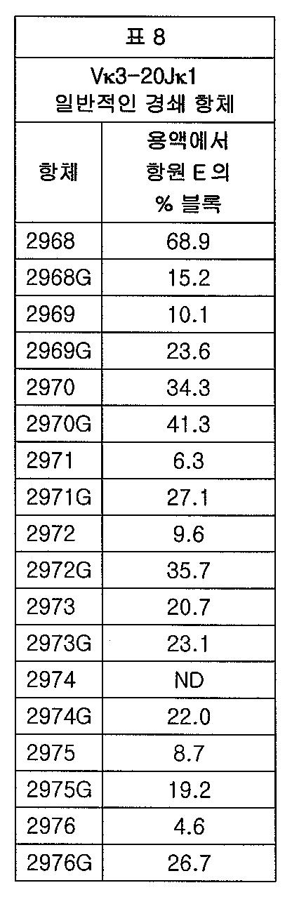 Figure 112012065857154-pct00015
