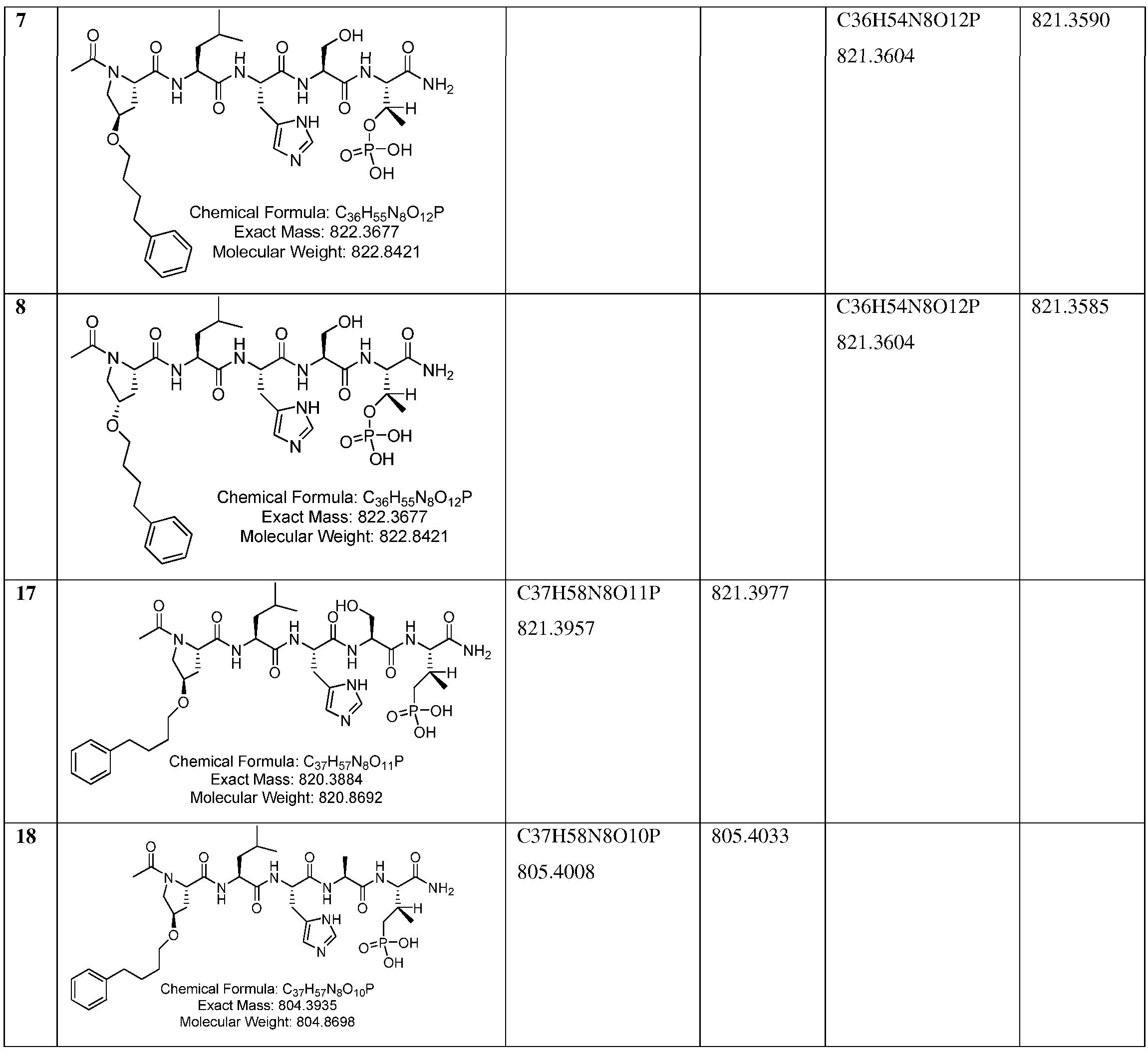 WO2010132869A2 - Peptide mimetic ligands of polo-like kinase
