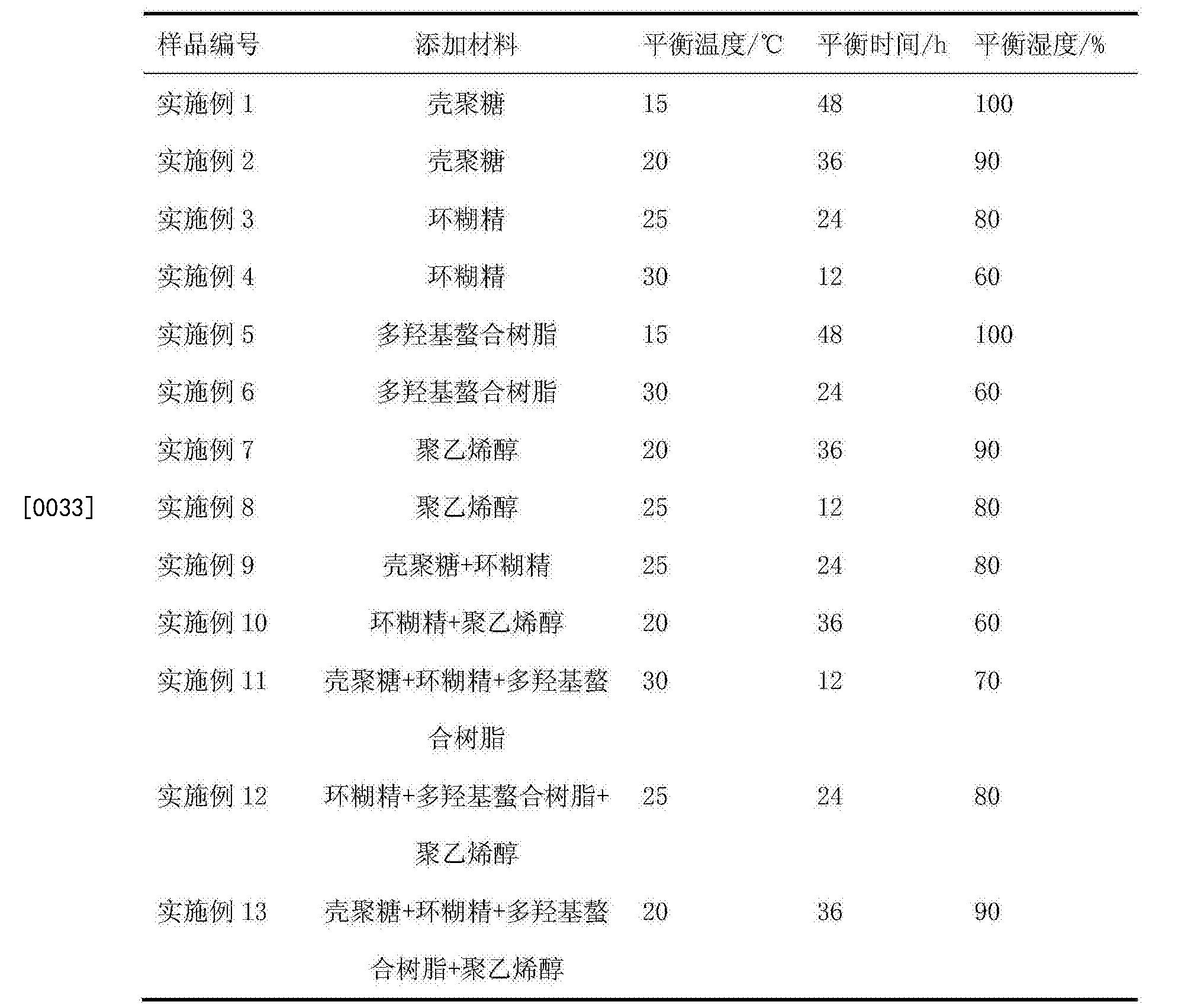 Figure CN104687253BD00061
