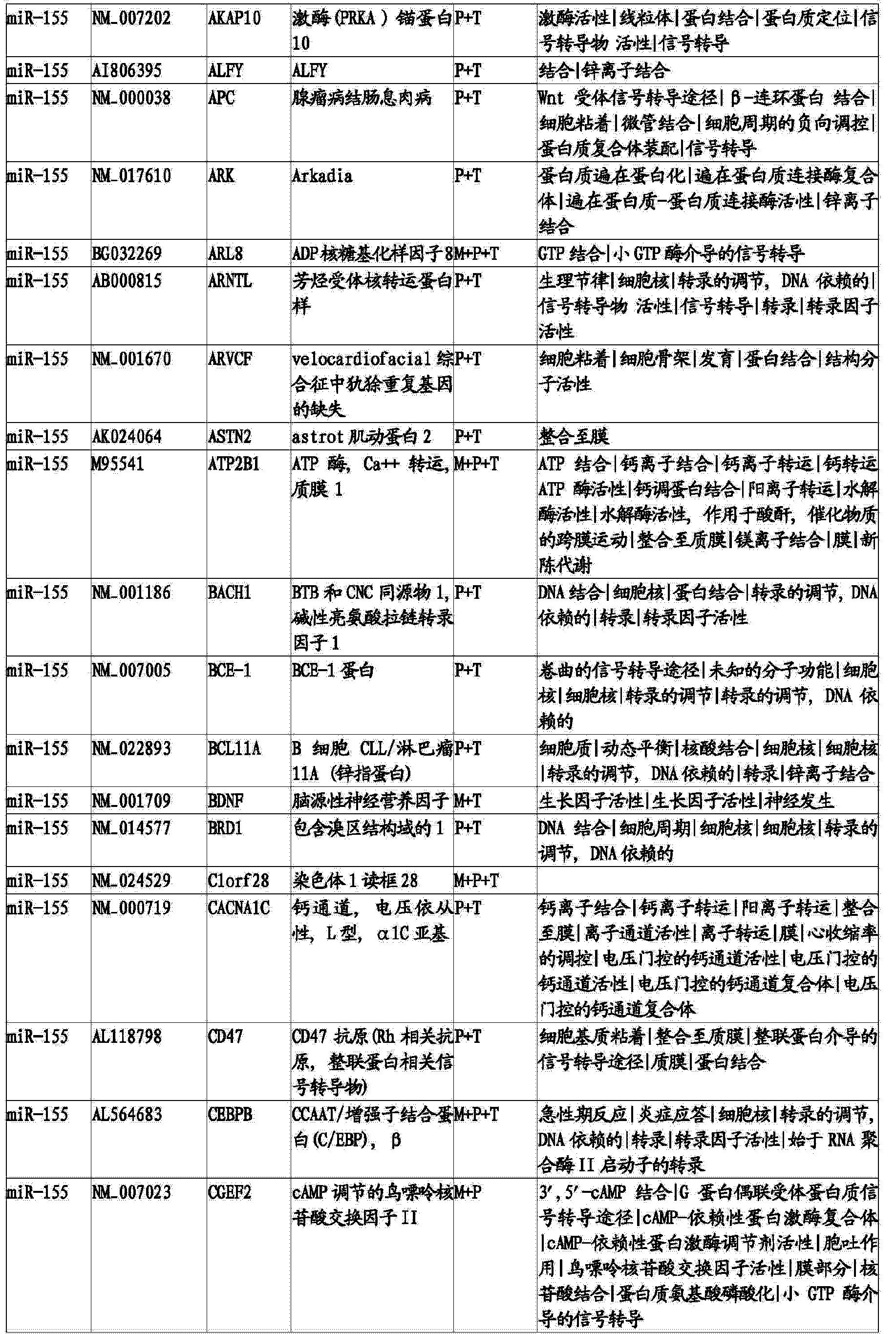 Figure CN103820562BD00651