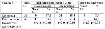 Prostatitis rovamicin)