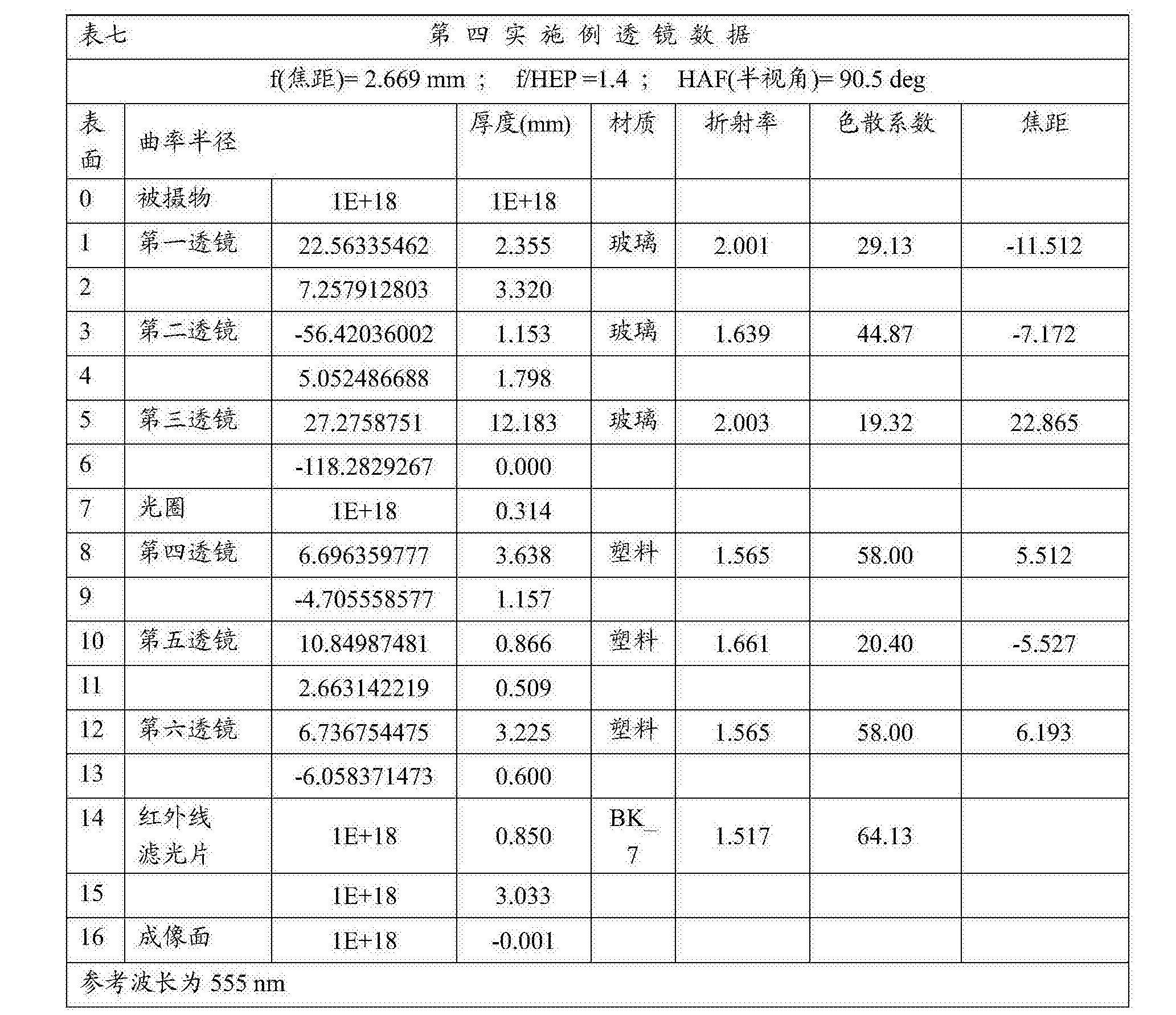 Figure CN108279482AD00361