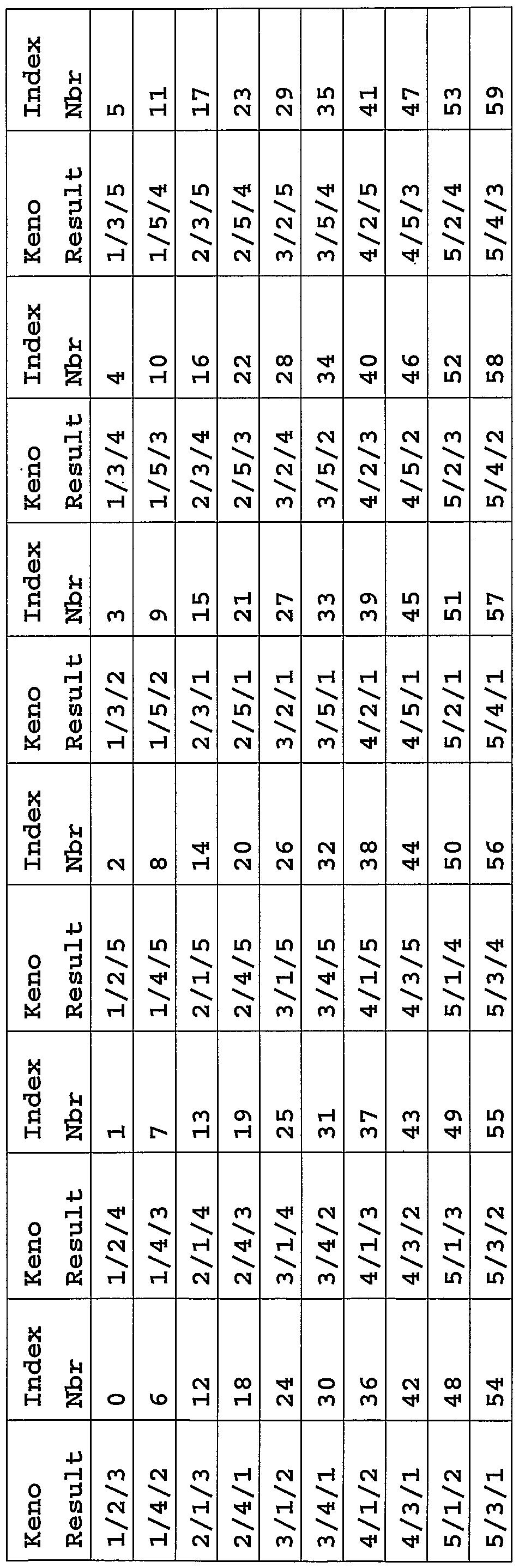 Keno Racing Results
