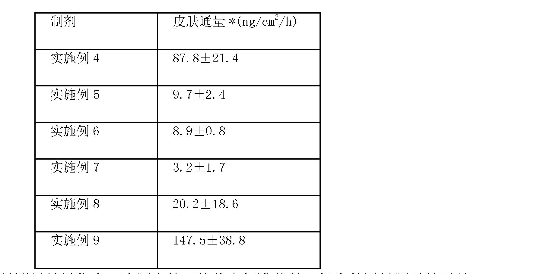 Figure CN102670567AD00282