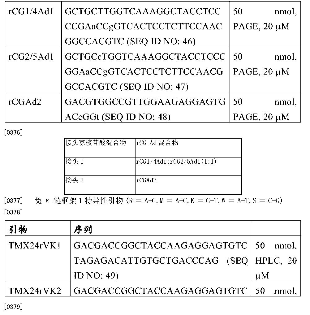 Figure CN105026573AD00591