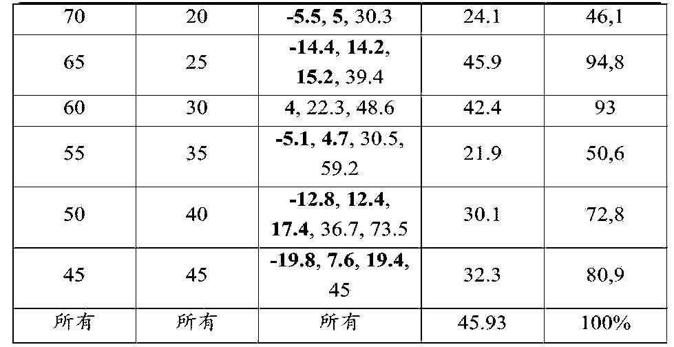 Figure CN105445835AD00161