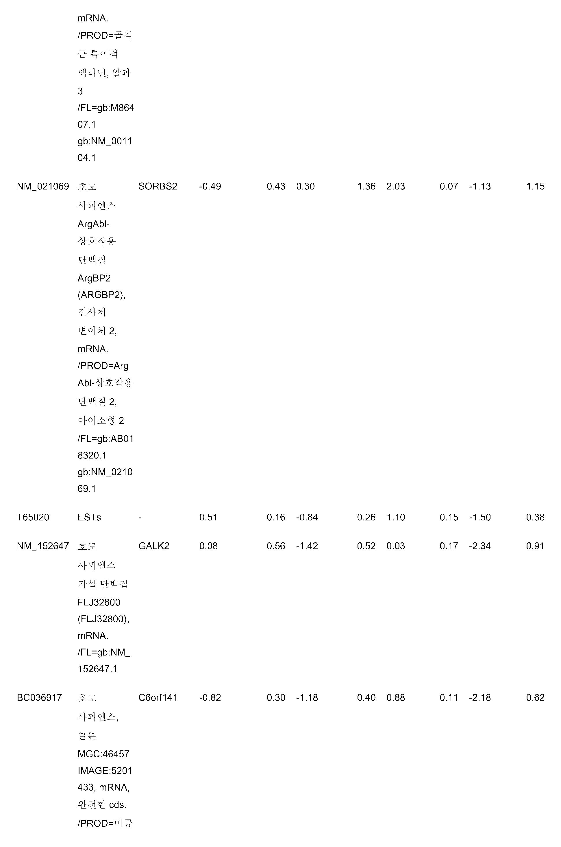 Figure pct00122