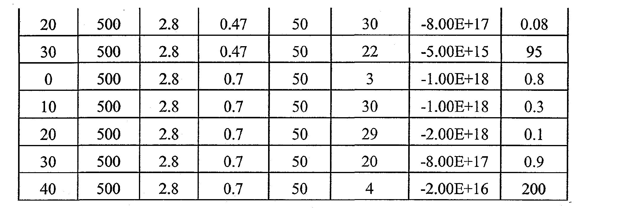Figure CN101803028BD00121