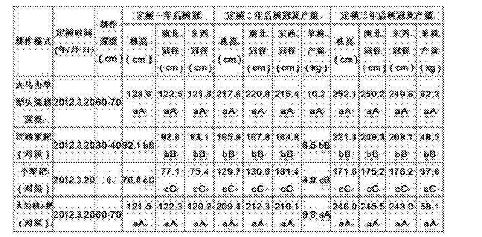Figure CN105145261BD00091