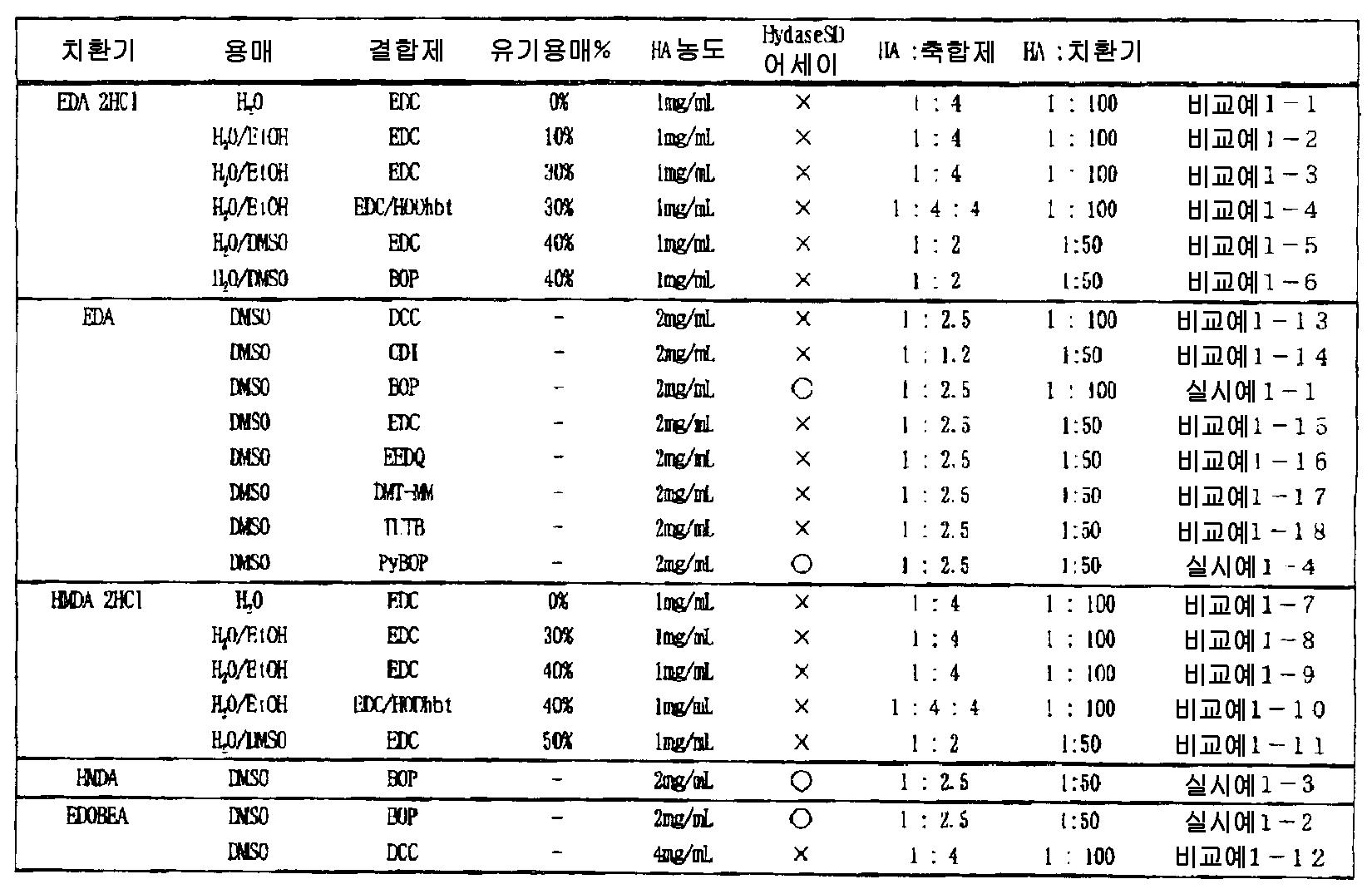 Figure 112007026780903-PCT00016