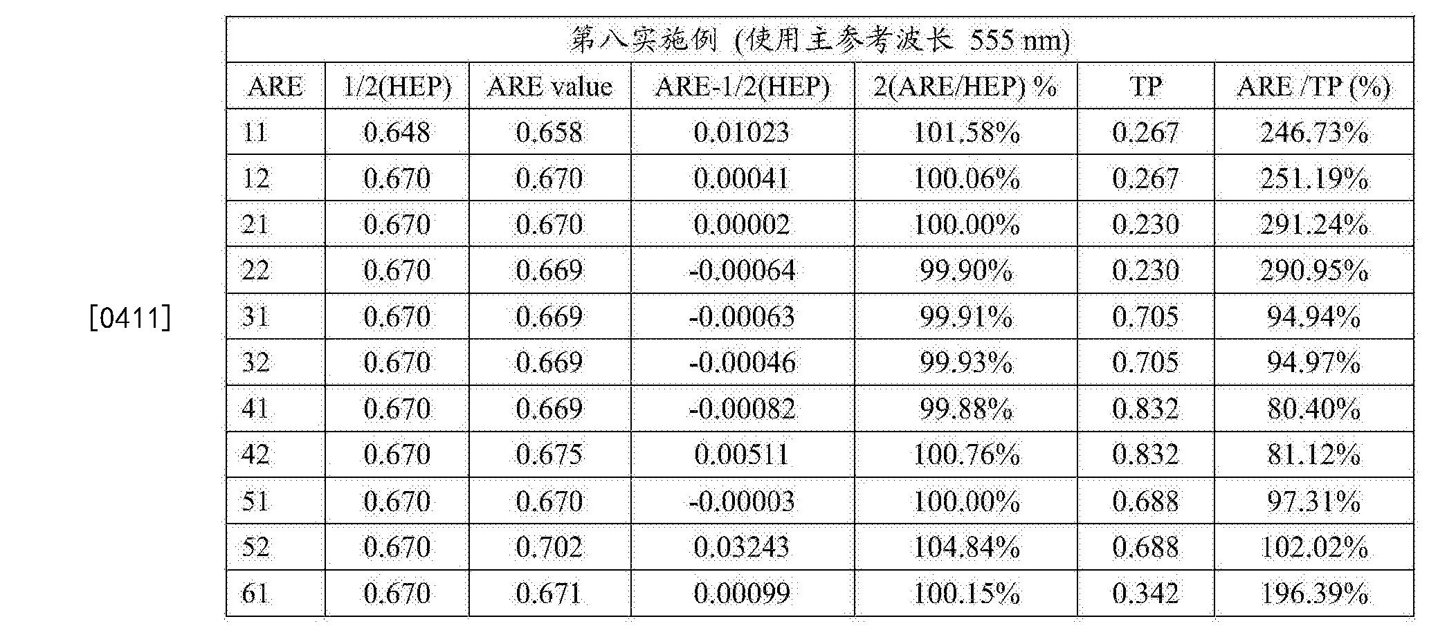 Figure CN108279482AD00552