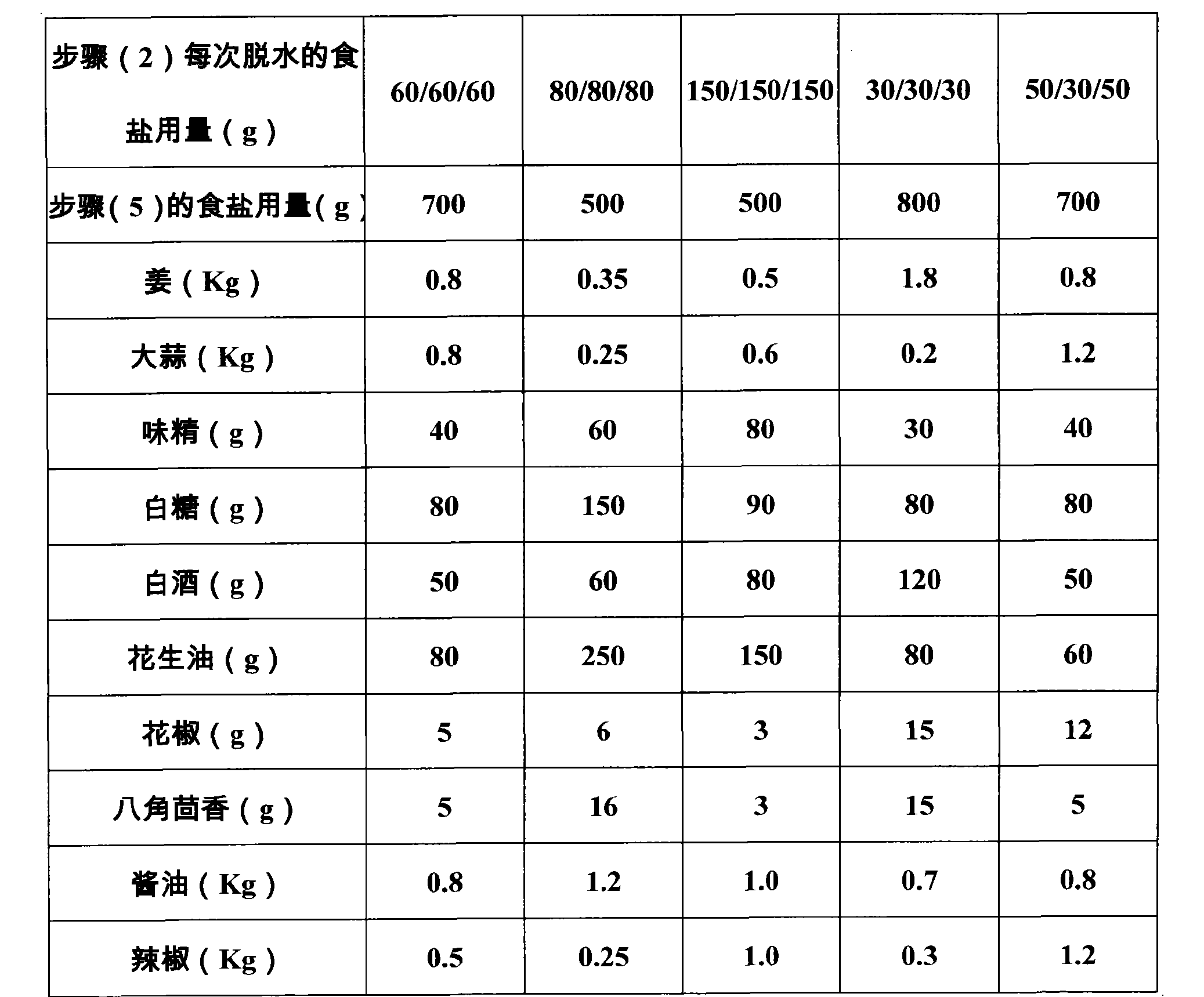 Figure CN102613519AD00141
