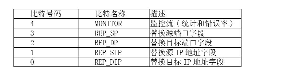 Figure CN101160825BD00331