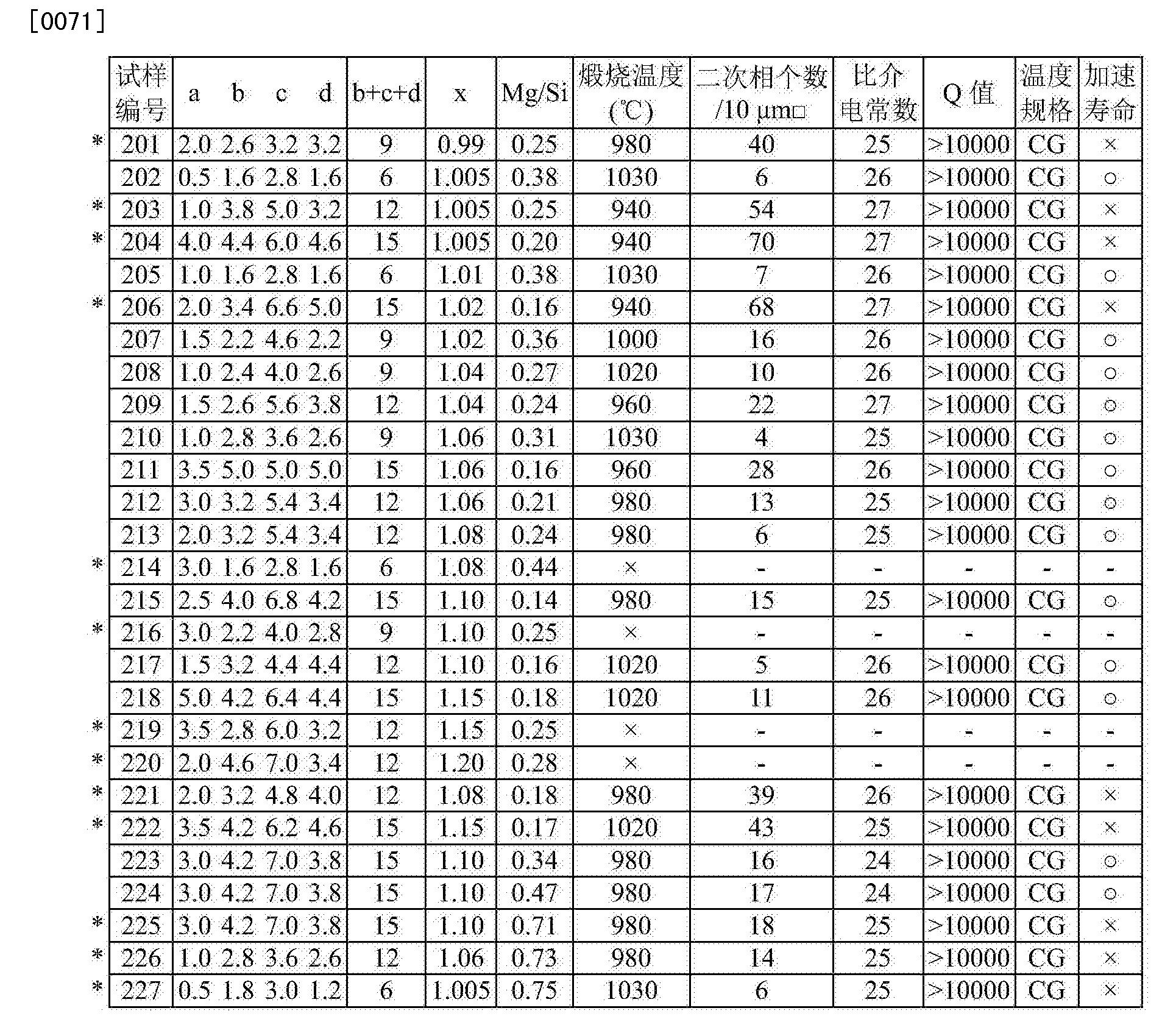 Figure CN103140904BD00121