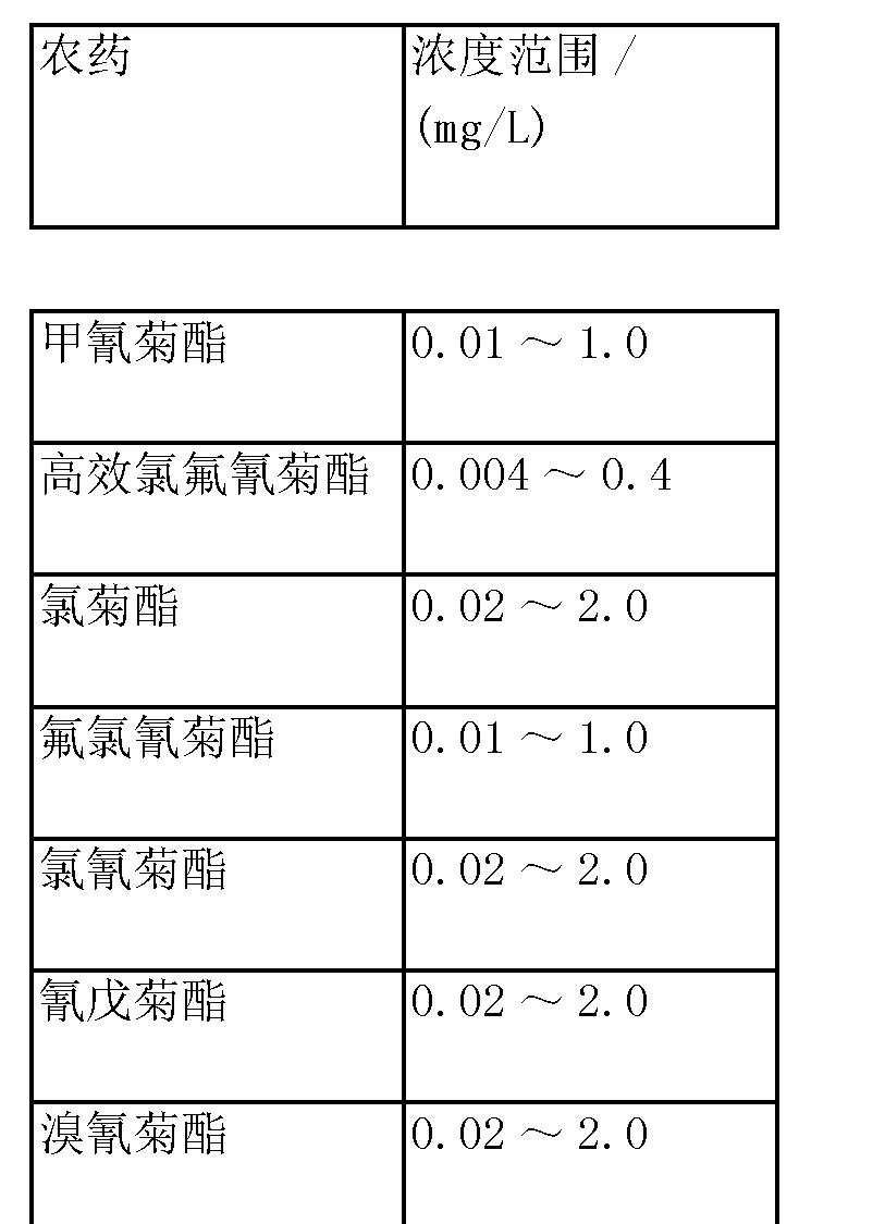 Figure CN103926362BD00051