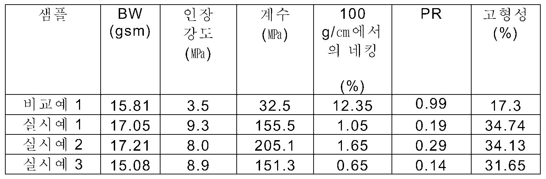 Figure 112009015590272-PCT00001
