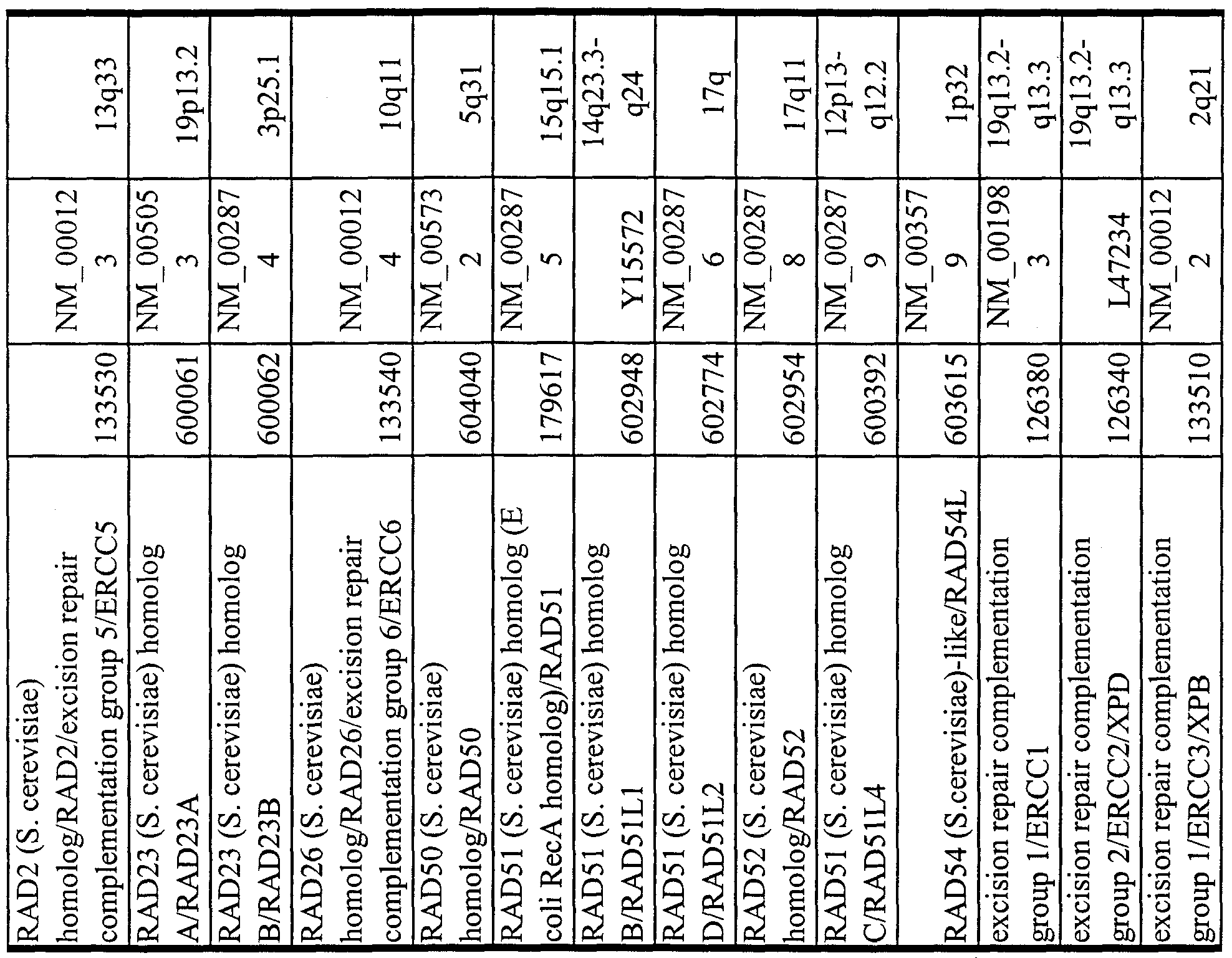 WO A2 Gene sequence variations with utility in