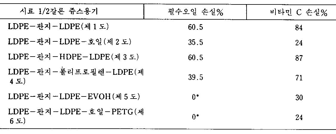 Figure kpo00003