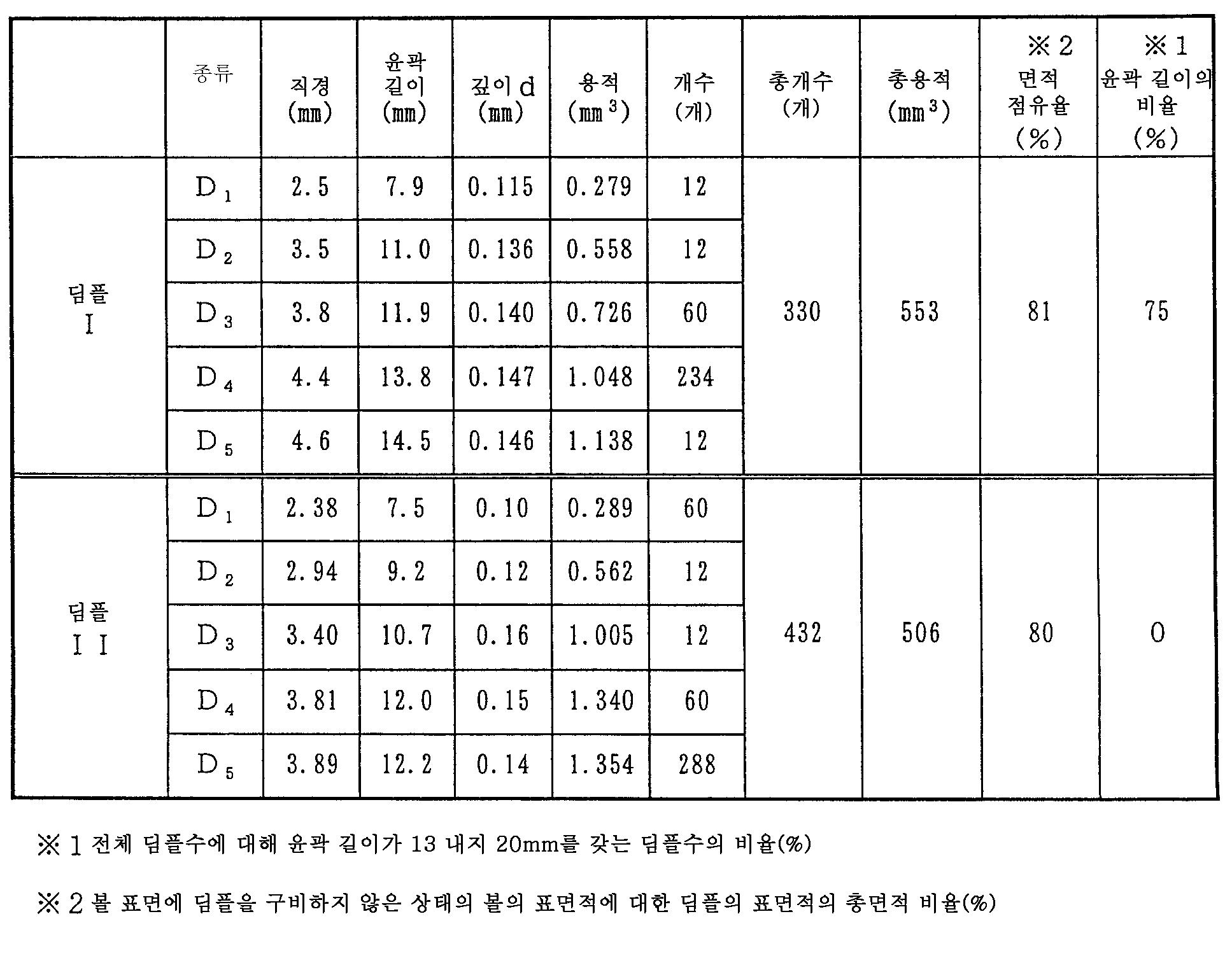 Figure 112006008439611-PAT00001