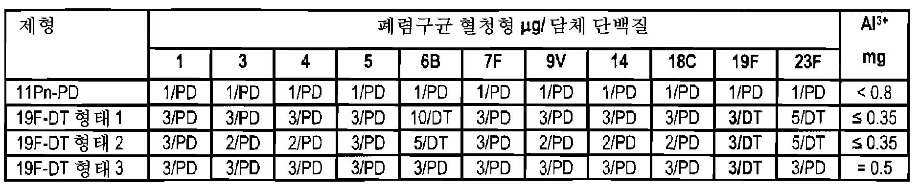Figure 112008052556195-pct00005