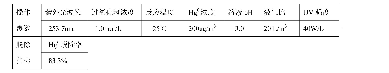 Figure CN101947409BD00103