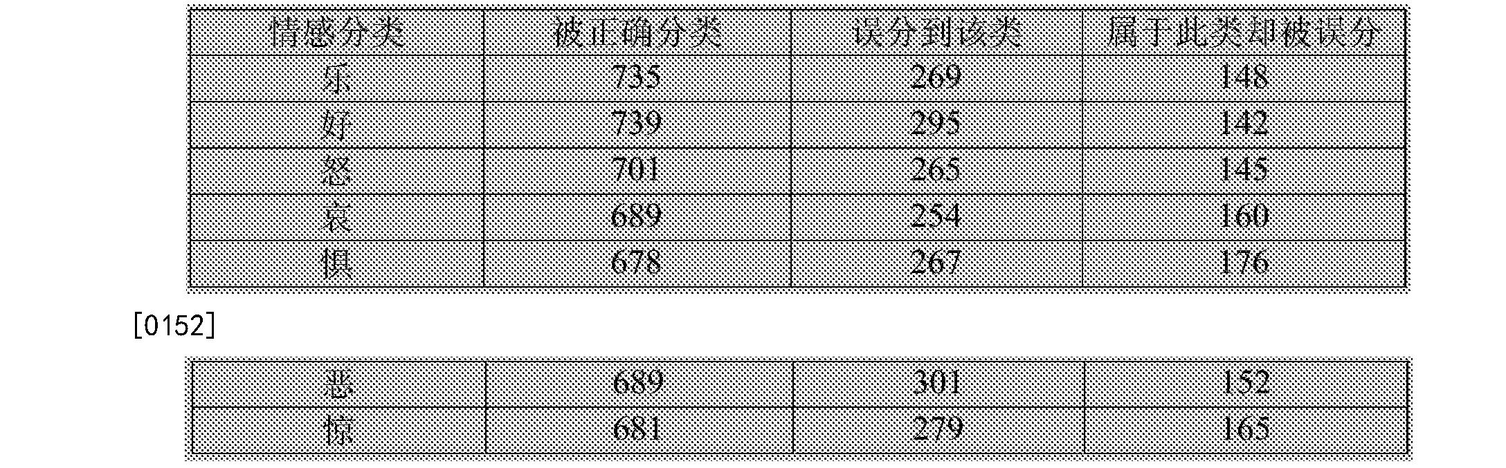 Figure CN106547866BD00132