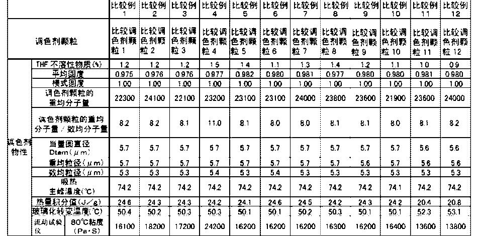 Figure CN104570632AD00591