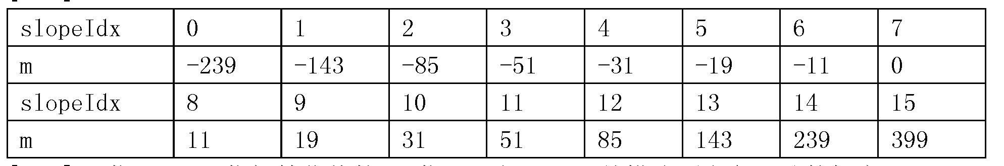 Figure CN107801041AD00491