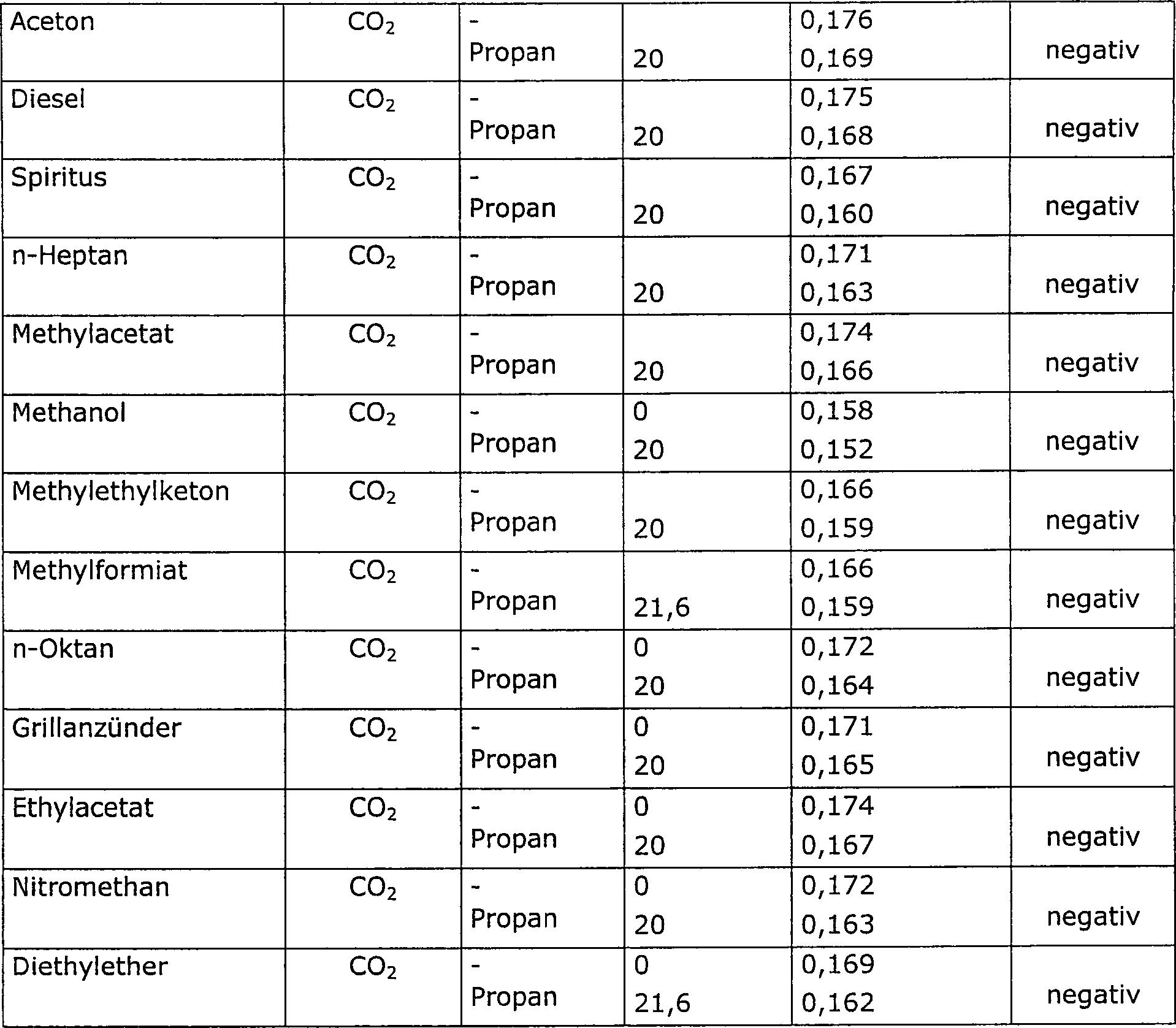 De102009057441a1 Mittel Zum Löschen Und Inertisieren Von