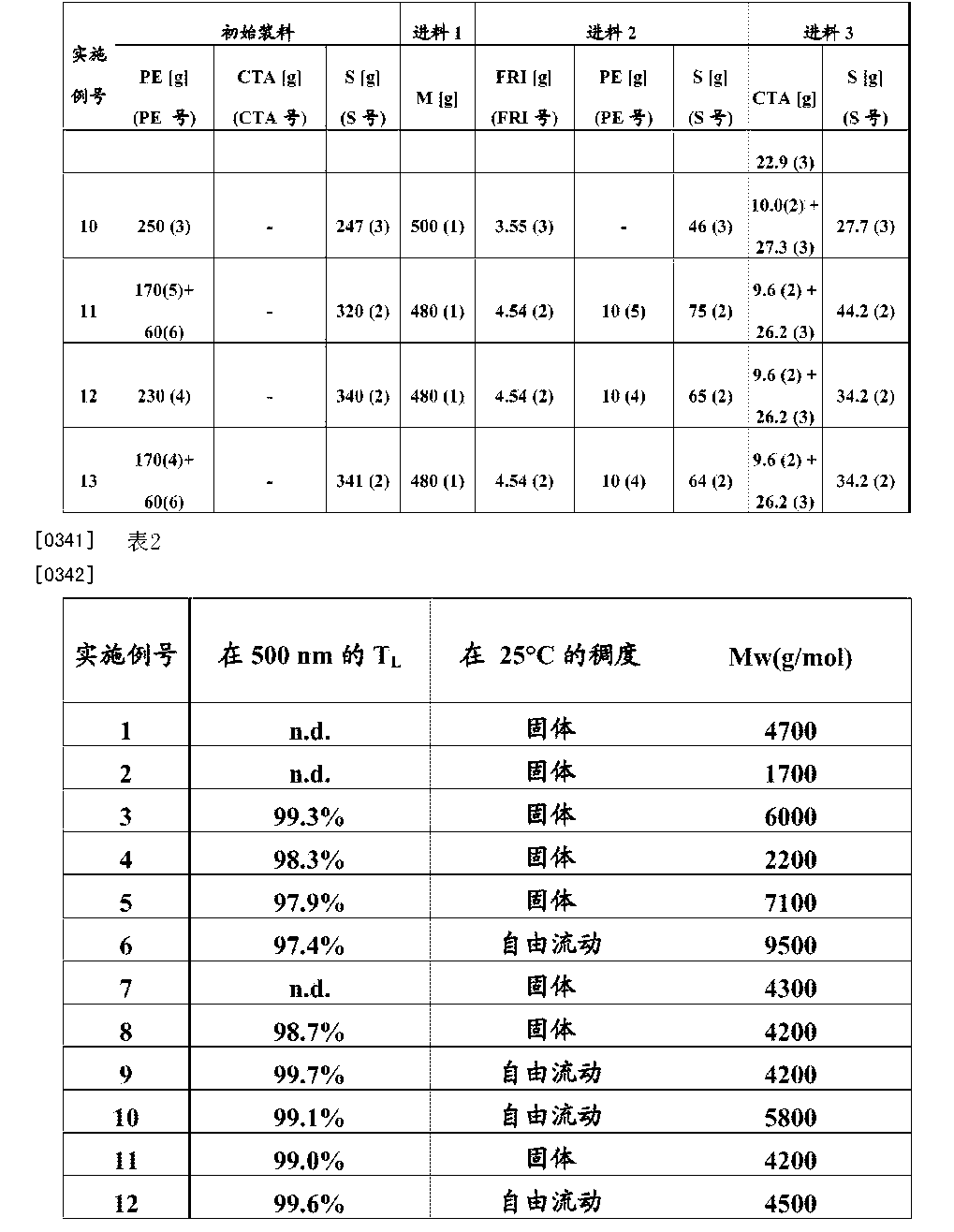 Figure CN105555817AD00281