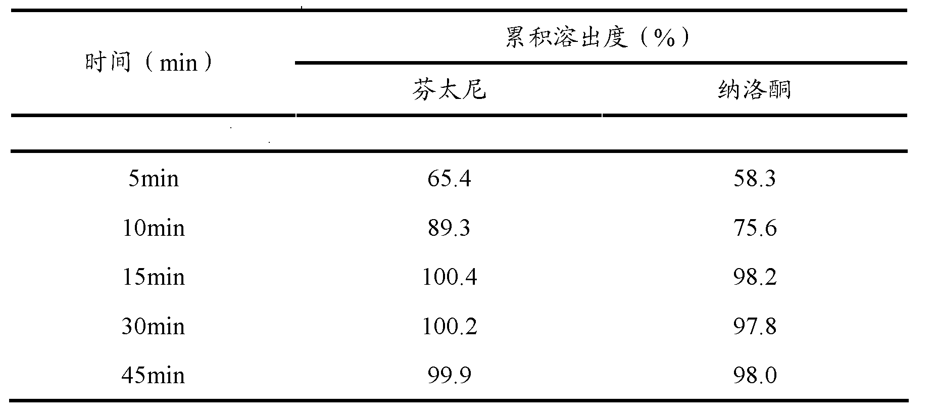 Figure CN102068697BD00101