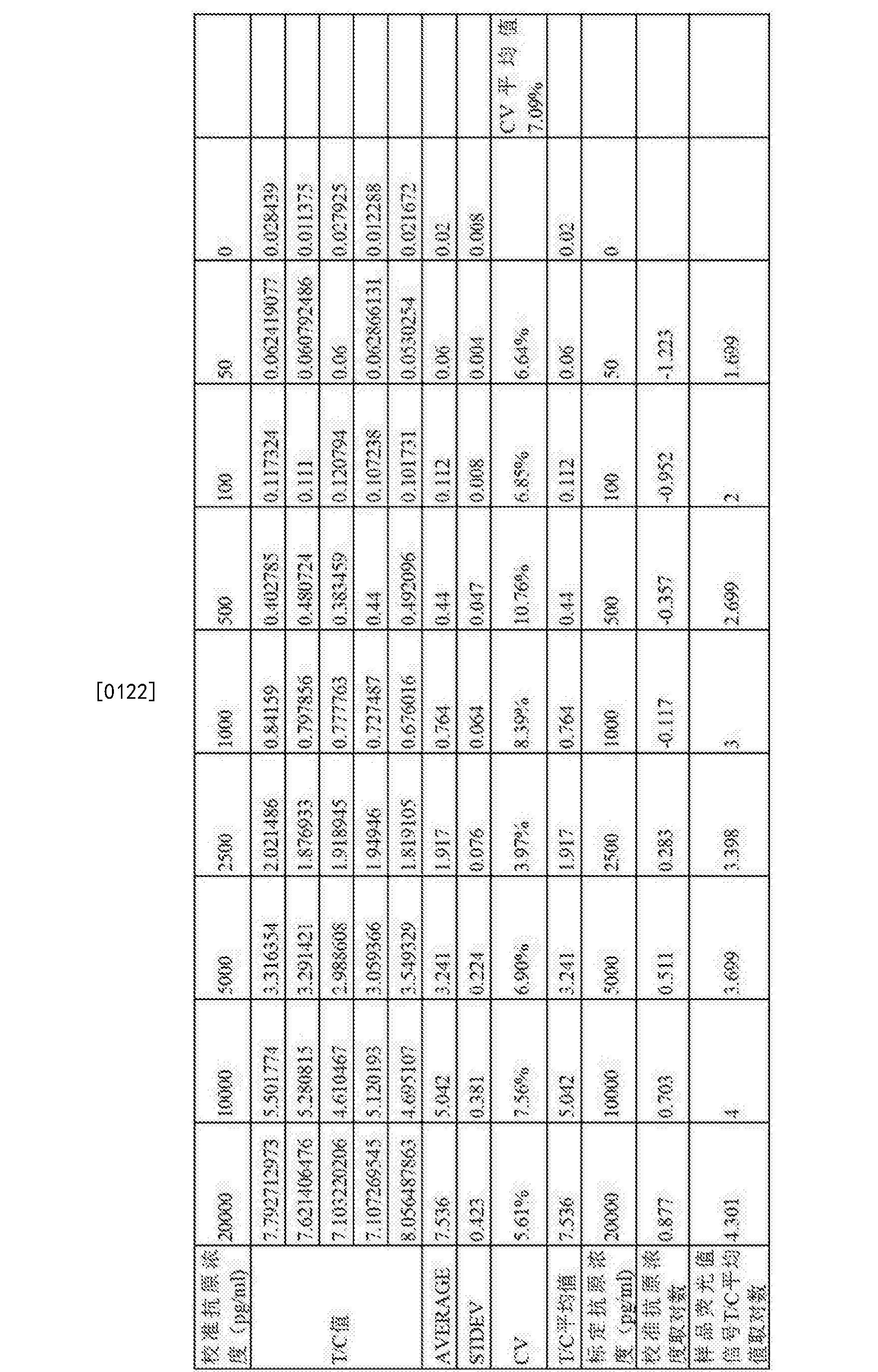 Figure CN107478848AD00121