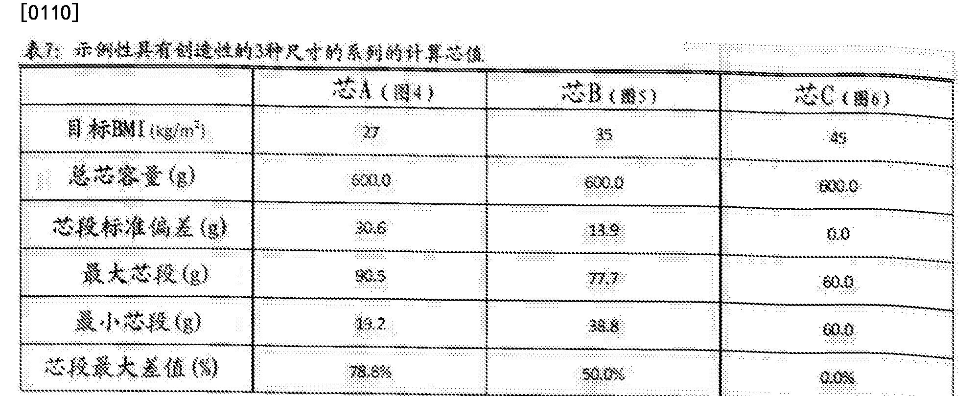 Figure CN107787212AD00121