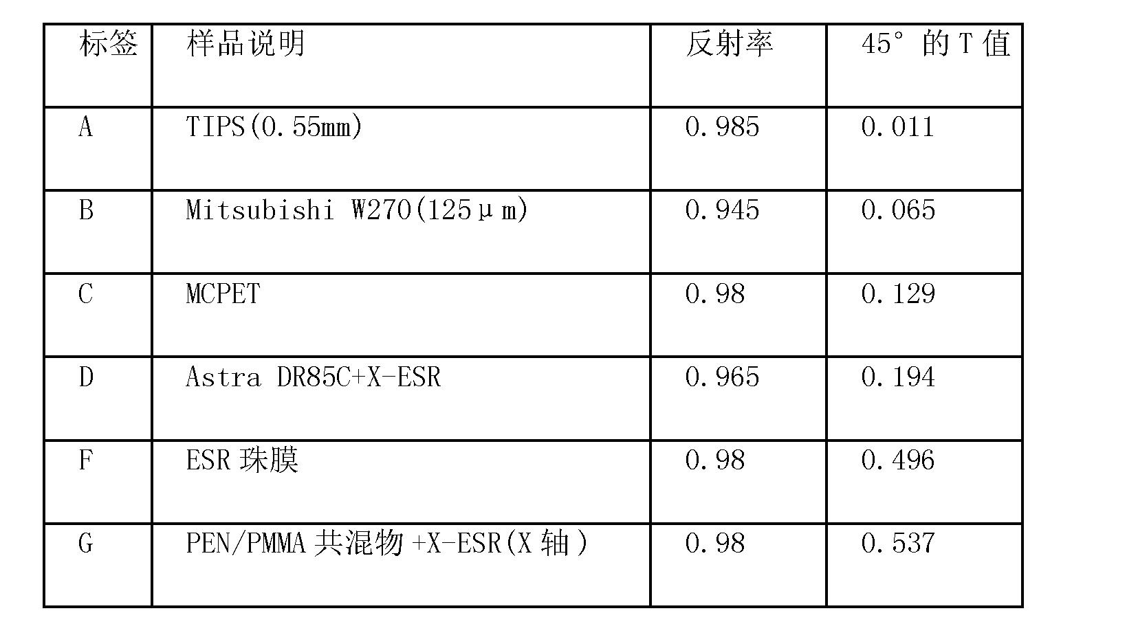 Figure CN101681053BD00201