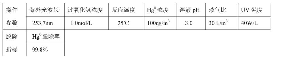 Figure CN101947409AD00113