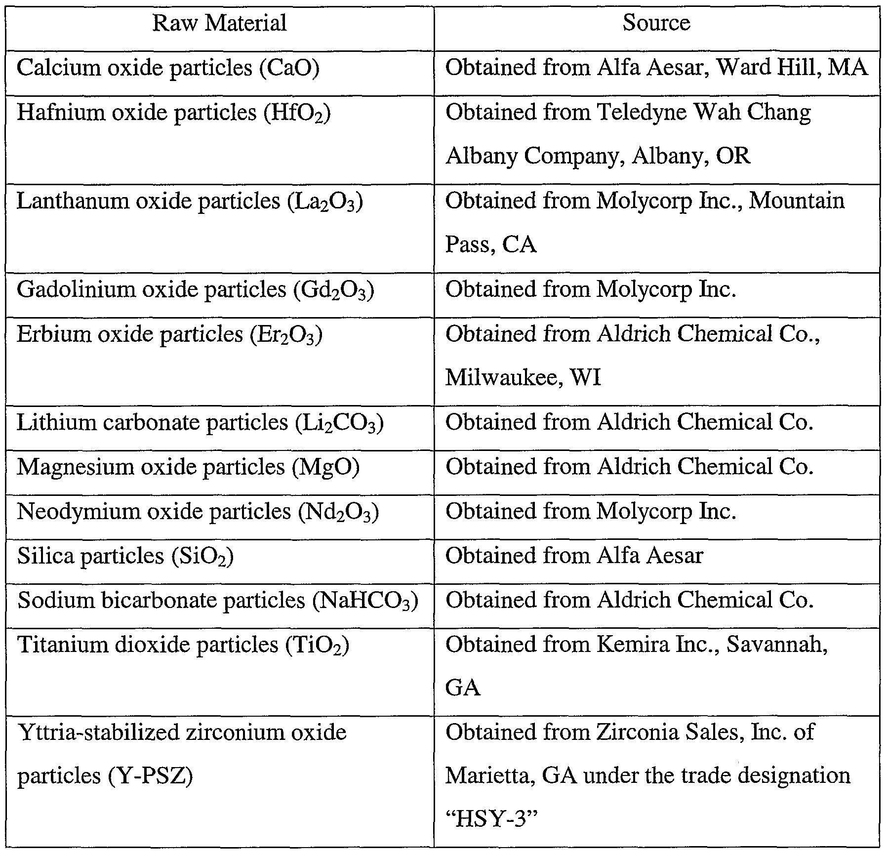 WO2003104161A2 - Alumina-yttria-zirconium oxide/hafnium oxide